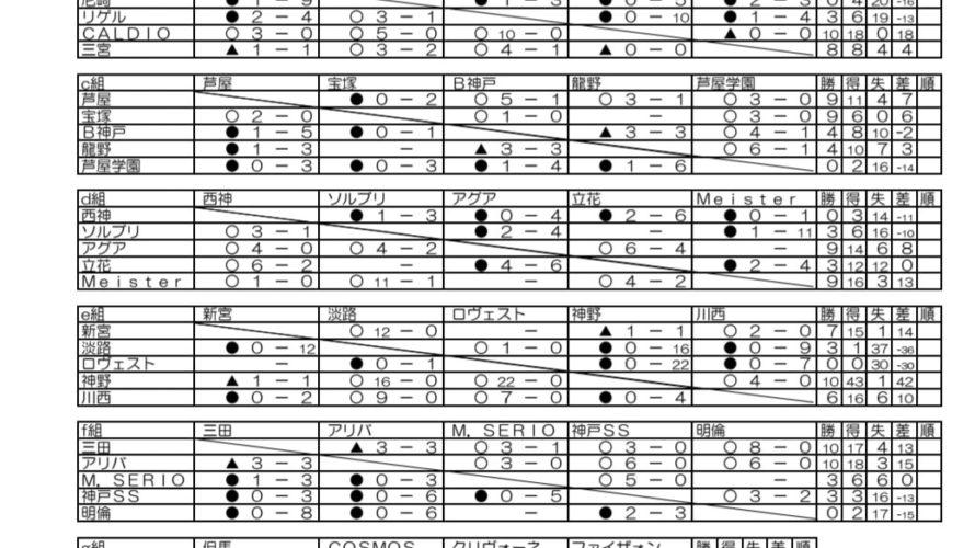 第34回日本クラブユースサッカー(U-15)選手権大会兵庫県大会